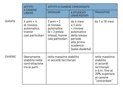 Lovely Tra Le Novità Del Decreto Nuovi Modelli Di Contratto Di Locazione A Canone  Concordato