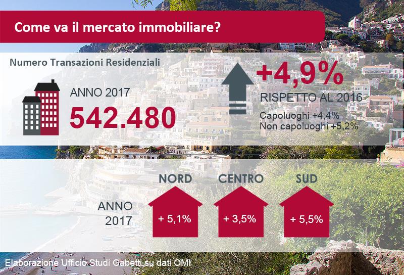 Il mercato immobiliare nel 2017